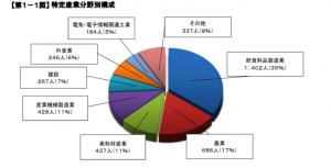 特定技能産業分野構成(令和2年3月末)